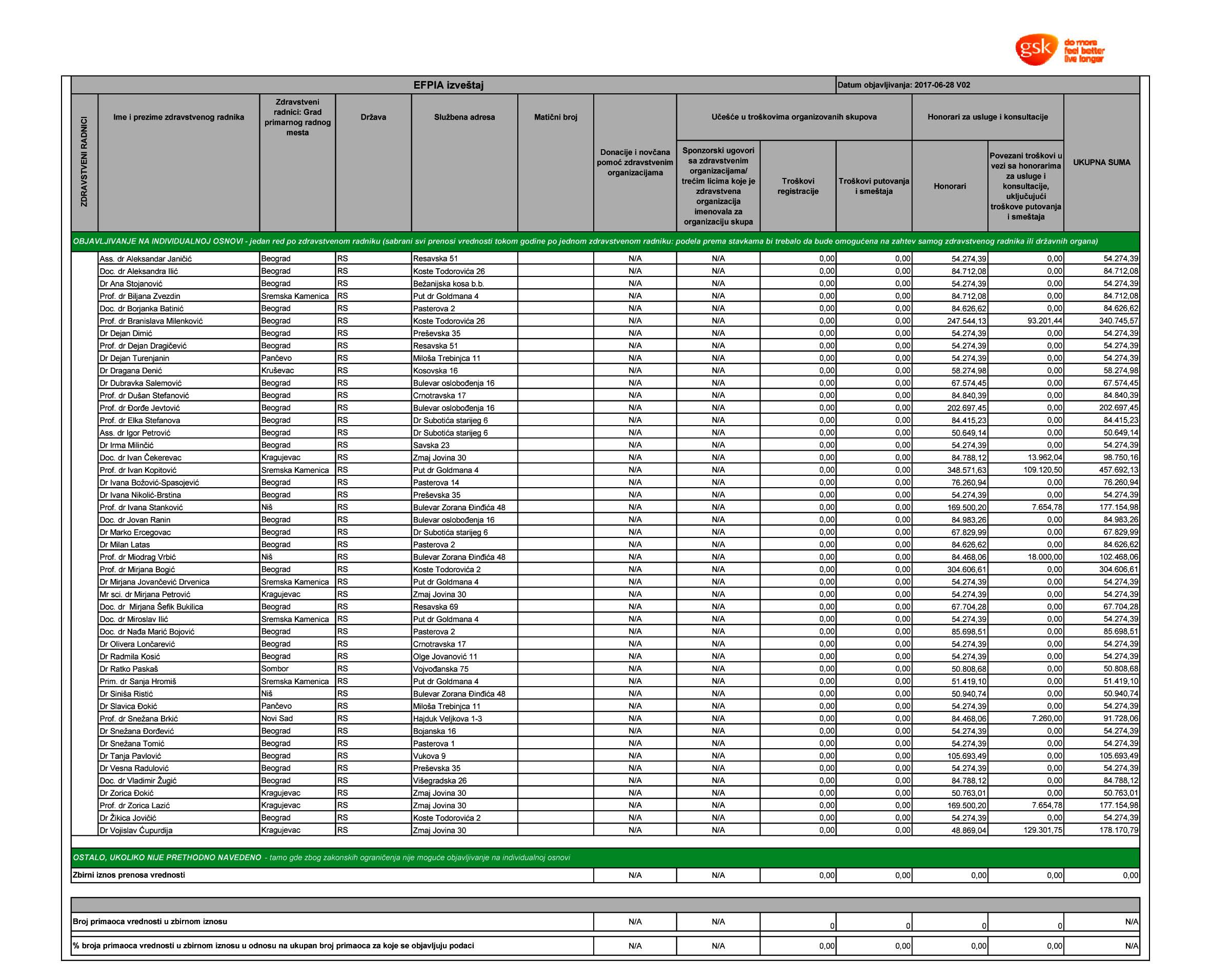 Finansijski izveštaja GSK Srbija za 2015. godinu - Strana 1
