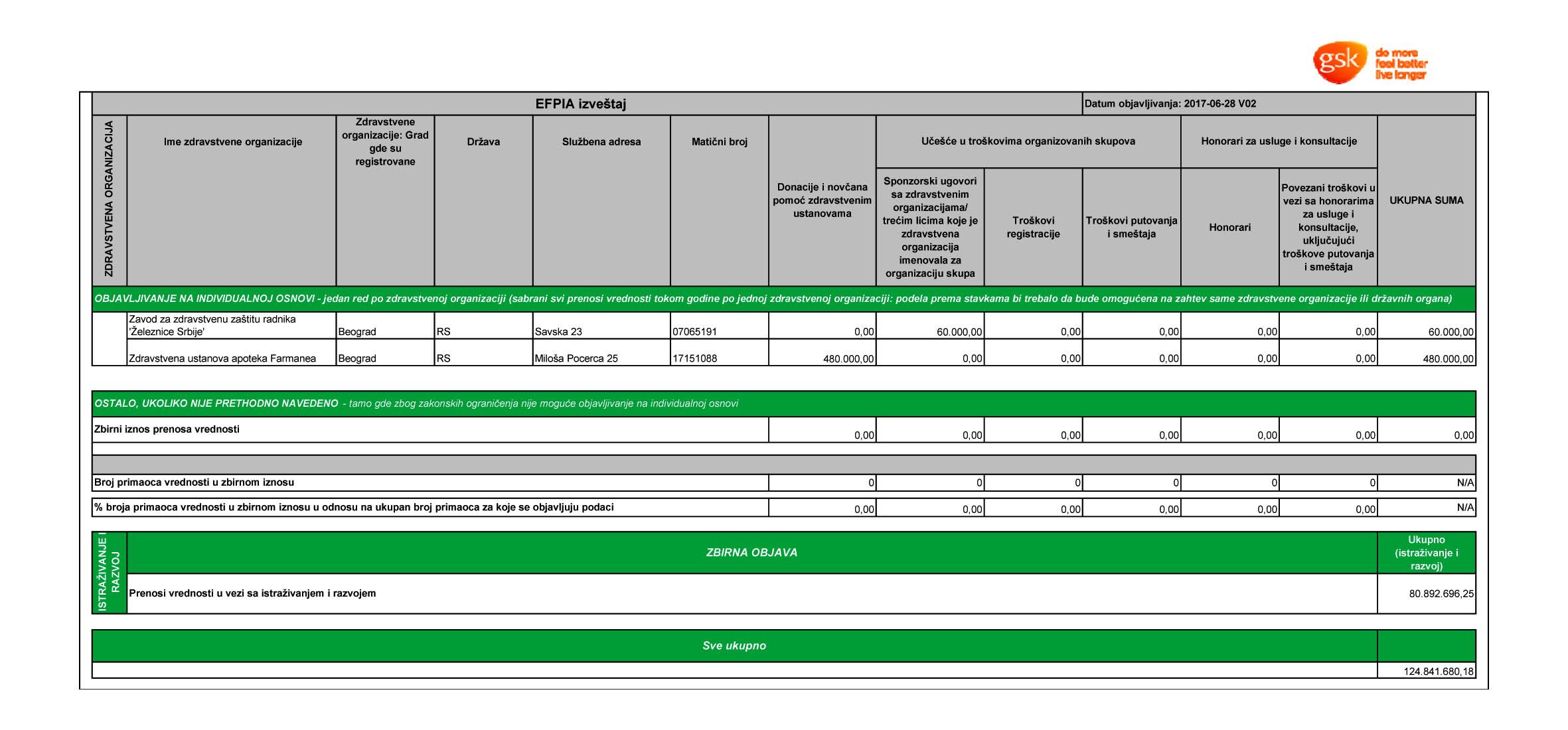 Finansijski izveštaj GSK Srbija za 2015. godinu - Strana 4
